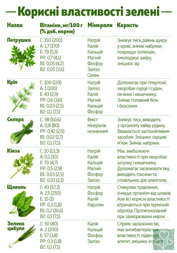 Користь зелені (Рецепты, Обмен опытом)